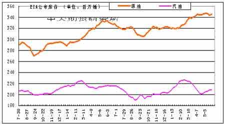 研究:沪燃油价格连续下跌静观其变以待天时