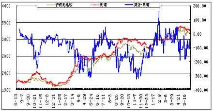 研究:沪燃油价格连续下跌静观其变以待天时(3)