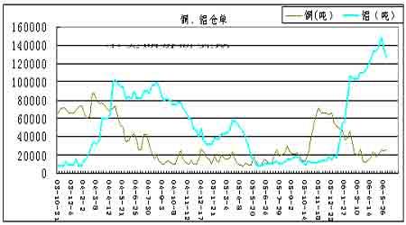 沪铝下跌试探近期新低高库存压力使跌势更猛