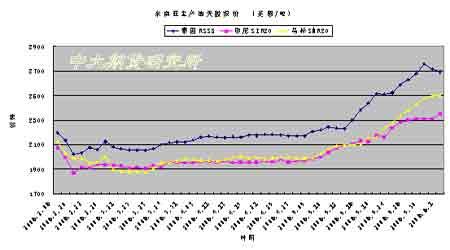 市场修正前期涨幅要求胶价整体上涨格局未变