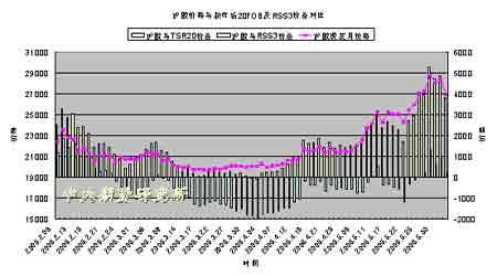 市场修正前期涨幅要求胶价整体上涨格局未变(2)