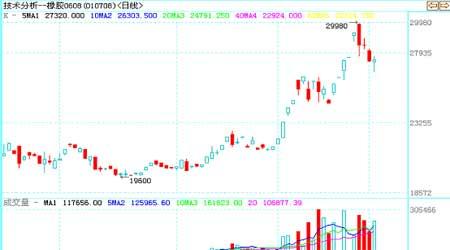 市场修正前期涨幅要求胶价整体上涨格局未变(3)