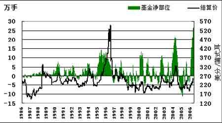 近期国内玉米供应减少短线基本面仍有待改善(2)