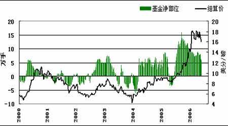 国储拍糖反应淡静郑糖期价追随美盘弱势盘跌(3)