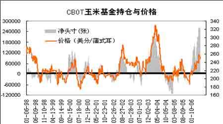市场的基本面依旧利空压制豆类期价持续走低