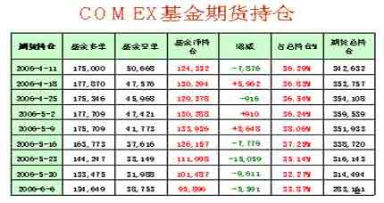 近期金属市场动荡不安铜价呈高位回落走势