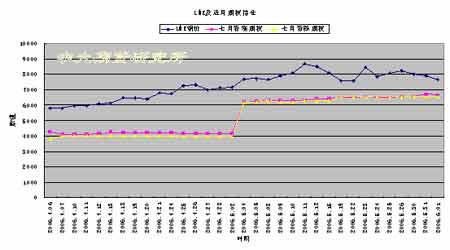 传统基本面支持作用减弱铜价走势将进行修正(3)