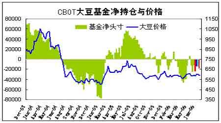 收割相关压力引发基金卖盘CBOT小麦期货收低