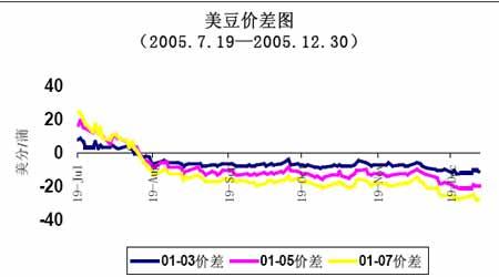 影响商品指数基金作多大豆的因素分析与策略(2)