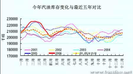 缺乏持续性利多支撑原油进一步上涨步履蹒跚(3)