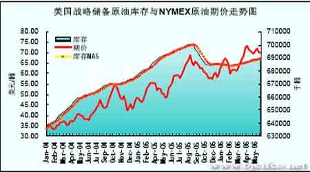 缺乏持续性利多支撑原油进一步上涨步履蹒跚(5)