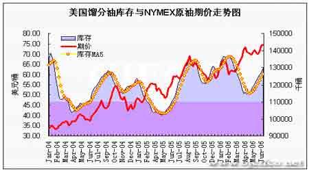 EIA石油报告解读:原油价格再次反弹冲击高位(5)