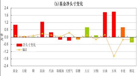 基金增持金融商品地缘政治因素助推油价创新高(2)