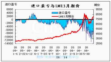 期铜市场供给困扰与地缘政治支撑铜价强势上行(3)