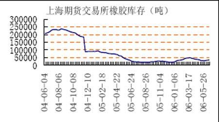 沪胶随东京胶震荡下跌后市关注原油价格走向
