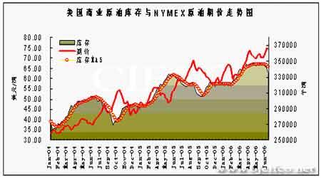 国际原油市场大幅走强市场整体做多气氛凝聚(5)