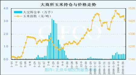 短期内技术性因素仍将主导玉米价格走势(2)