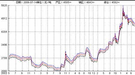 郑州白糖期货表现平淡国储拍糖未出现多头恐慌(2)