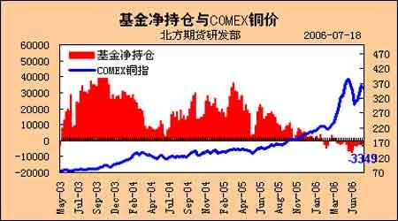 期铜价格波动平衡于基本面和宏观政策预期之间