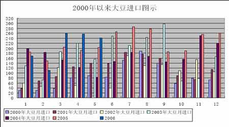 大豆市场供需基本面失衡豆价底部振荡上行乏力(3)