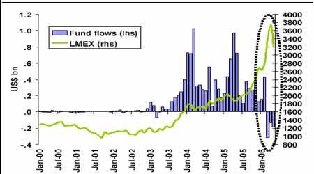 中国因素的恢复将使得整个金属市场再起波澜(2)