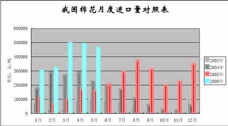 棉花市场利空依然唱主角后期棉价期望不易过高