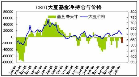 受市场担心全球库存吃紧支撑CBOT麦期货收高