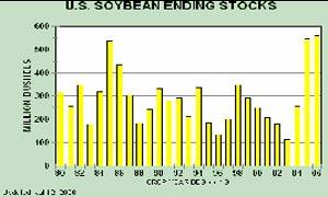 利空因素尚需时间消化豆市向上突破蜿蜒复杂(3)