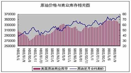 原油及汽油库存意外增加引发油价进一步回调