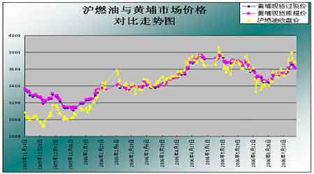 原油及汽油库存意外增加引发油价进一步回调(2)