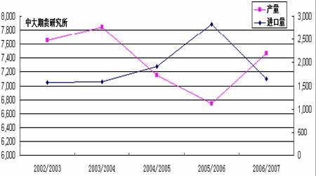 国储再度抛糖现货巨量上市白糖期价弱势盘跌