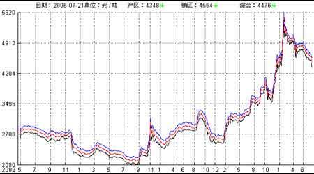 国储再度抛糖现货巨量上市白糖期价弱势盘跌(2)