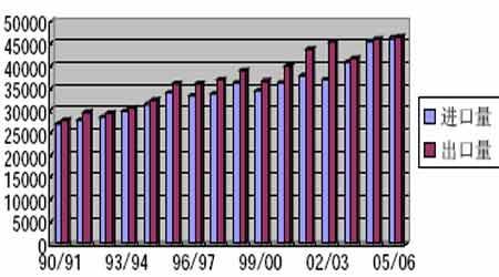 投资价值报告:国内需求强劲糖价长期受到支撑