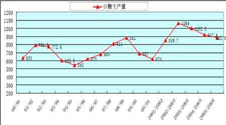 投资价值报告:国内需求强劲糖价长期受到支撑(2)