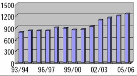 投资价值报告:国内需求强劲糖价长期受到支撑(3)