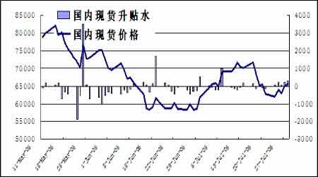 市场利空因素逐渐消化期铜价格仍将面临上涨