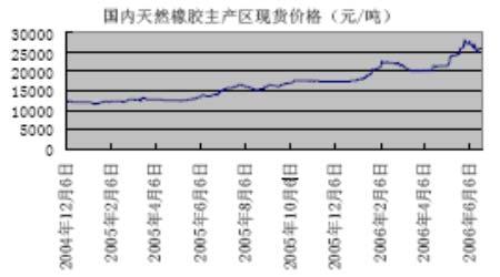 天胶市场季节性供应增加沪胶仍将大幅回落