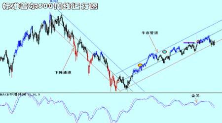 铜矿崩塌及罢工影响下期铜价格出现一定反弹