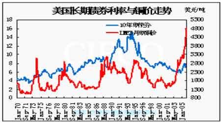 铜矿供给隐忧支持铜价后期仍望维持高位运行(2)