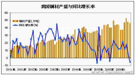 铜矿供给隐忧支持铜价后期仍望维持高位运行(4)