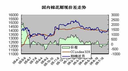 郑棉逐渐形成阶段性底部短期有望进行震荡整理
