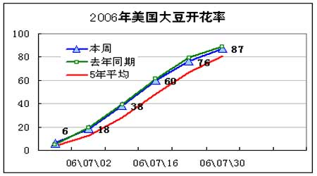 大豆市场基本面仍偏空价格继续呈现宽幅震荡