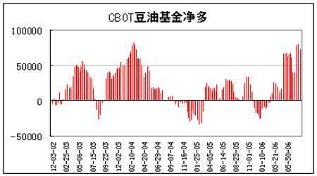 大豆市场基本面仍偏空价格继续呈现宽幅震荡(3)