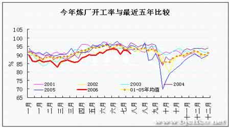 EIA石油报告解读:NYMEX原油期货价格触底反弹(4)