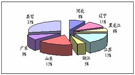 豆油的供给与需求(3)