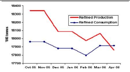 阶段性供应紧张将持续铜价有望在淡季走高