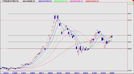 阶段性供应紧张将持续铜价有望在淡季继续走高(2)