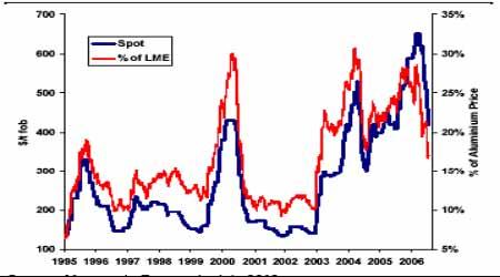 市场多空效应错综复杂铝价短期仍是趋势中性(2)