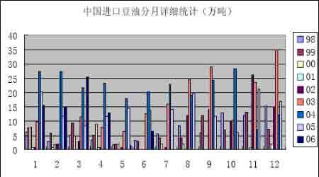 中国进口豆油分月详细统计图(来源:大陆期货)-天气继续主导大豆