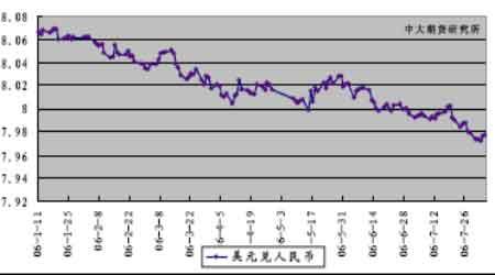 美棉市场强势有望继续期内外棉价差进一步收缩